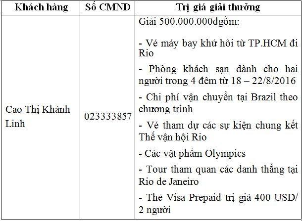Khách hàng trúng giải Cùng visa hòa nhịp thế vận hội Rio 2016 - ảnh 2