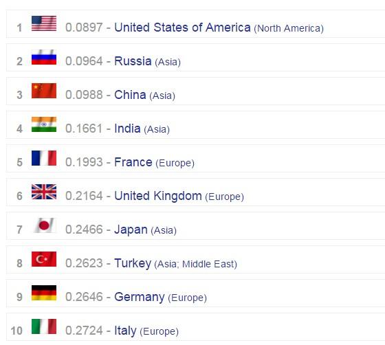 Việt Nam lọt top 20 nền quân sự mạnh nhất thế giới - ảnh 1