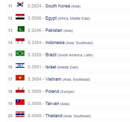 Việt Nam lọt top 20 nền quân sự mạnh nhất thế giới - ảnh 2