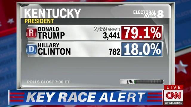 Trump dẫn trước bà Clinton ở bang Kentucky