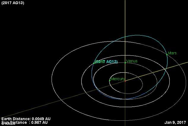 Quỹ đạo của 2017 AG13 bay gần Trái Đất