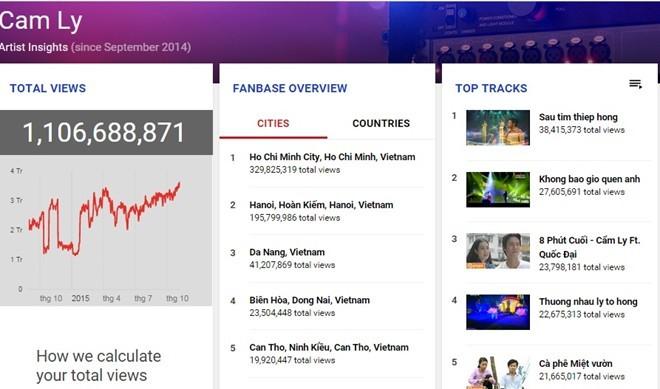 Xuân Mai vượt Miley Cyrus, SNSD trên YouTube