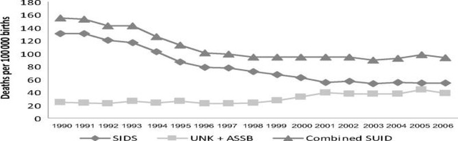 Hội chứng đột tử ở trẻ nhỏ không liên quan đến vaccine - ảnh 1