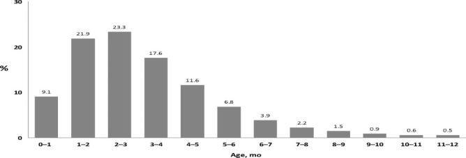 Hội chứng đột tử ở trẻ nhỏ không liên quan đến vaccine - ảnh 2