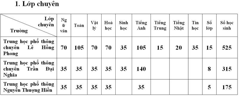 Nóng: Chỉ tiêu cụ thể vào lớp 10 chuyên tại TP.HCM - ảnh 1