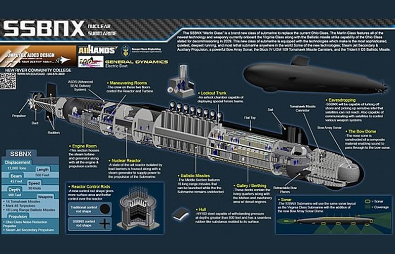 Mỹ chi hơn 100 tỷ USD sản xuất tàu ngầm hạt nhân thế hệ mới - ảnh 1