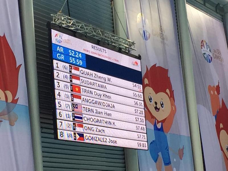 Nóng: Quý Phước, Ánh Viên liên tiếp giành vàng, phá 3 kỷ lục SEA Games - ảnh 5