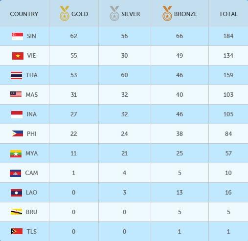 SEA Games (11-6): Ánh Viên giành HCV thứ 8 - ảnh 20