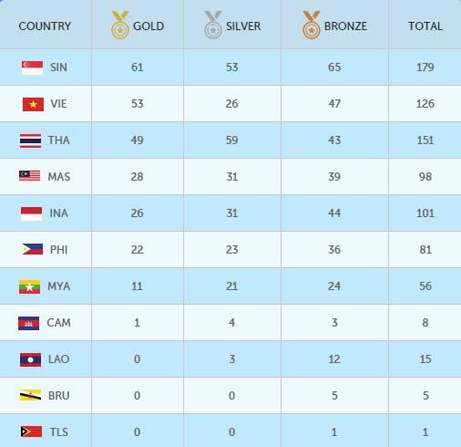 SEA Games (11-6): Ánh Viên giành HCV thứ 8 - ảnh 30