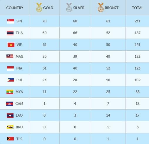 Cập nhật SEA Games (12-6): Điền kinh giành mưa... bạc, Việt Nam bị Thái Lan vượt mặt - ảnh 1