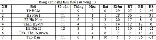 HLV Kim Chi trước cơ hội lần đầu vô địch cùng nữ TP. HCM - ảnh 2