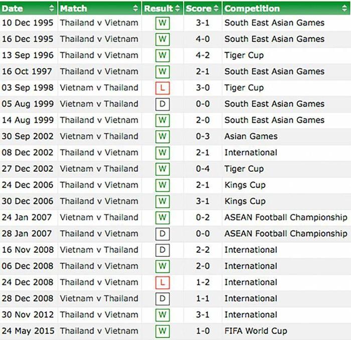 Việt Nam 0–3 Thái Lan: Bế tắc và tan nát - ảnh 20