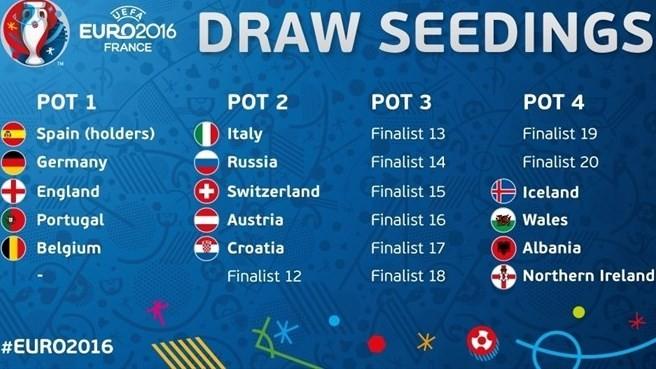UEFA phân loại sơ bộ nhóm hạt giống EURO 2016 - ảnh 1