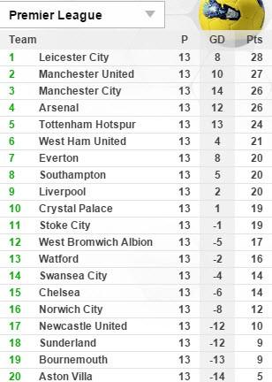 Thắng M.U, Leicester City sẽ khẳng định 'sức mạnh của nhà vua' - ảnh 3
