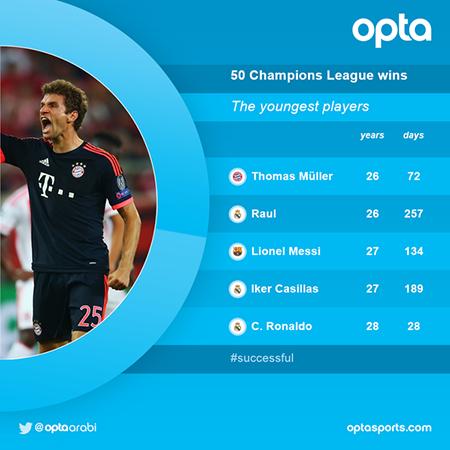 Kỷ lục mới của Champions League gọi tên Thomas Muller - ảnh 2