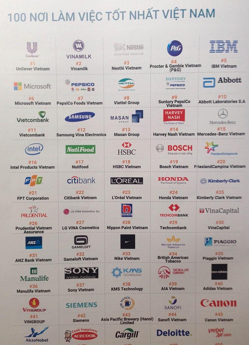 Nhiều công ty Việt vào danh sách 100 nơi làm việc tốt nhất - ảnh 1
