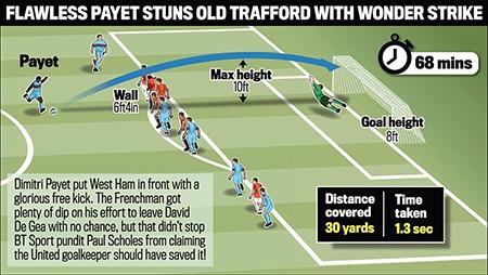Man Utd 'hút chết', bị tố được trọng tài thiên vị - ảnh 3