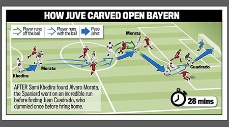 Bayern ngược dòng không tưởng loại Juventus, Barca thắng dễ Arsenal - ảnh 1
