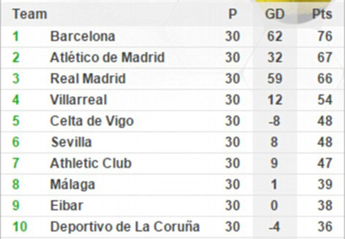BBC tái xuất, Real Madrid 'vùi dập' Sevilla - ảnh 3