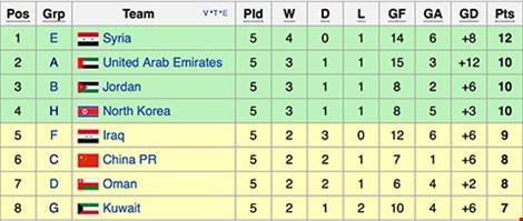 Iraq 1-0 Việt Nam: Tiếc! - ảnh 13