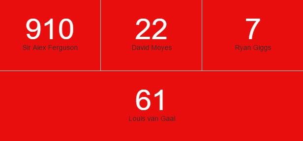 Man Utd cán mốc 1.000 bàn thắng trên sân nhà tại Premier League - ảnh 3