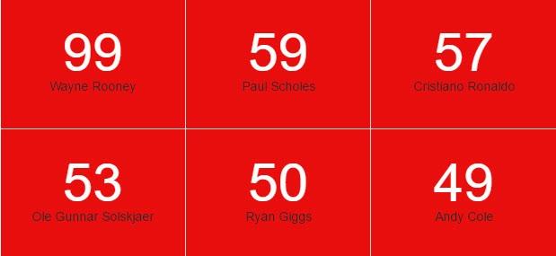 Man Utd cán mốc 1.000 bàn thắng trên sân nhà tại Premier League - ảnh 2