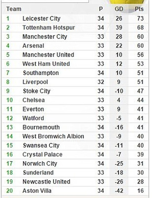 Hủy diệt Stoke City, Tottenham áp sát Leicester City - ảnh 4