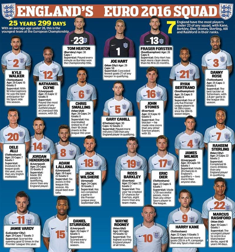 Anh chốt danh sách dự Euro 2016: Rashford và canh bạc của Hodgson - ảnh 2