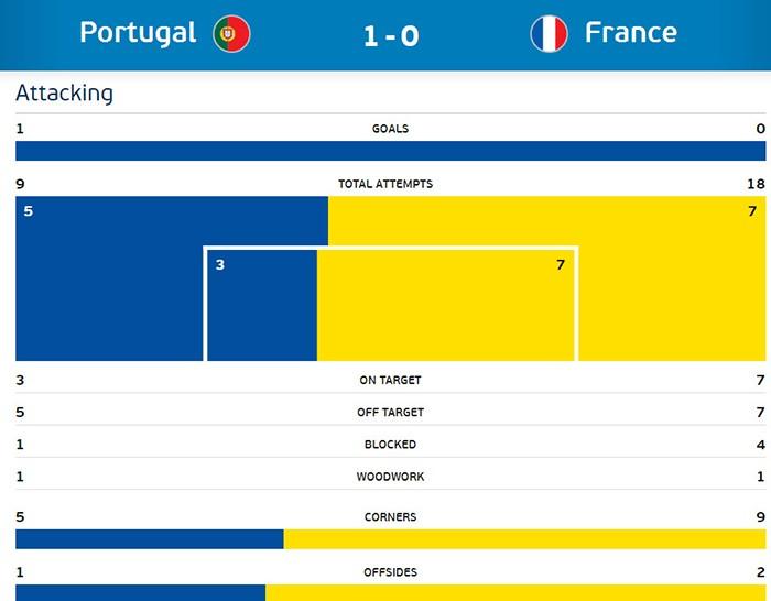 Ronaldo bật khóc, Eder hóa người hùng, Bồ Đào Nha vô địch Euro 2016 - ảnh 14