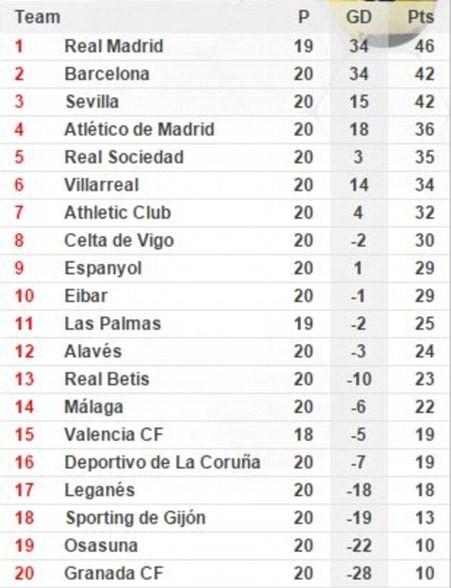 Barca bị trọng tài 'cướp' bàn thắng, Real tăng tốc - ảnh 3