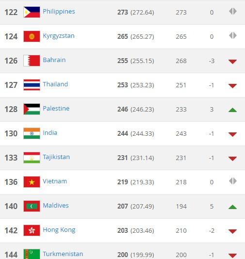 BXH FIFA tháng 2:VN tịnh tiến, Indonesia vượt Campuchia - ảnh 1