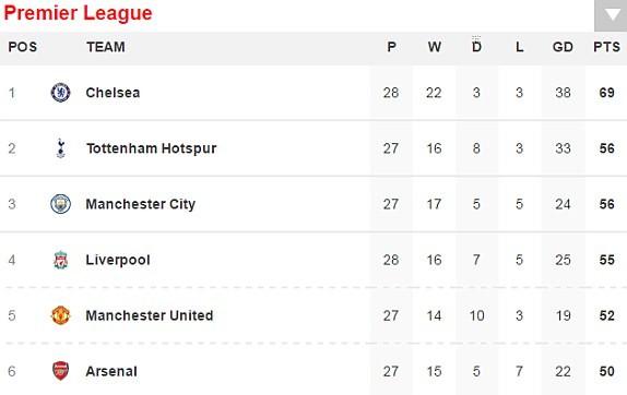 Thắng Middlesbrough, MU vượt mặt Arsenal - ảnh 5