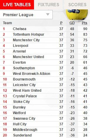 Leicester City - Tottenham (1-6): Trút giận kinh hoàng! - ảnh 4