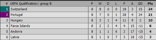 Bồ Đào Nha thắng vẫn lo, Bỉ có vé World Cup nhờ sao MU - ảnh 4