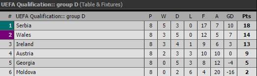 Tây Ban Nha, Ý cùng thắng, Wales thắp lại hy vọng - ảnh 3