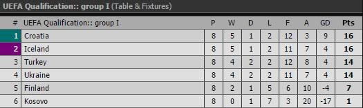 Tây Ban Nha, Ý cùng thắng, Wales thắp lại hy vọng - ảnh 5