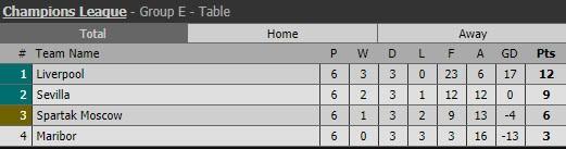 Man City 'buông', Liverpool thắng hủy diệt - ảnh 6