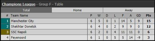 Man City 'buông', Liverpool thắng hủy diệt - ảnh 7