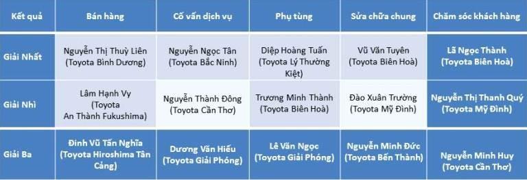 Hội thi tay nghề Toyota 2016 - lần thứ 18 - ảnh 4
