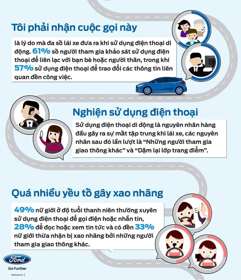 Giới trẻ và phụ nữ thường mất tập trung khi lái xe - ảnh 2