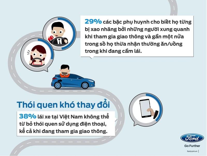 Giới trẻ và phụ nữ thường mất tập trung khi lái xe - ảnh 3