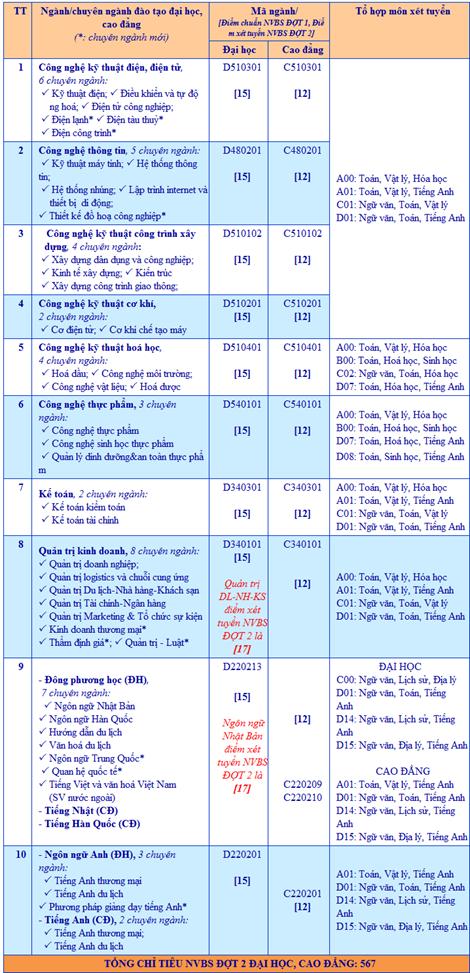 ĐH Bà Rịa - Vũng Tàu tiếp tục tuyển sinh NVBS đợt 2 - ảnh 2