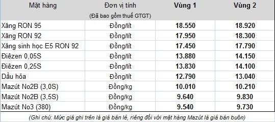 Từ 15 giờ chiều 18-9 xăng tăng giá - ảnh 1