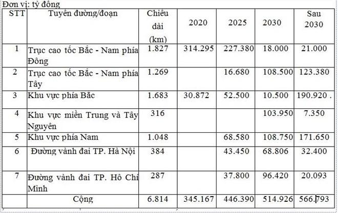 Cần 830.000 tỉ đồng xây cao tốc Bắc-Nam - ảnh 1