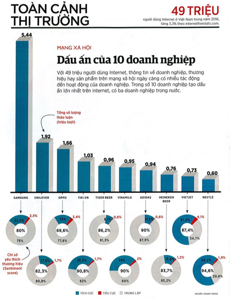 Ba DN Việt lọt Top 10 'nổi tiếng' trên mạng xã hội - ảnh 1