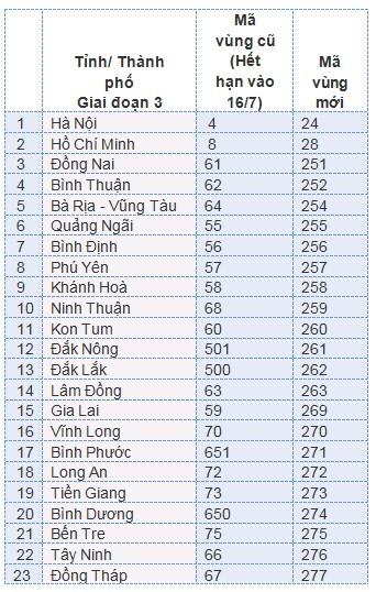 23 tỉnh thành đổi mã vùng điện thoại đợt 3 ngày 17-6