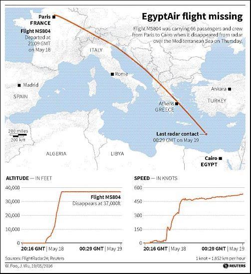 Tổng thống Pháp: Máy bay Ai Cập đã rơi xuống biển Địa Trung Hải - ảnh 1
