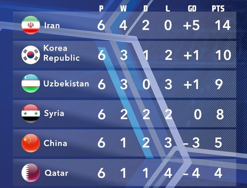 Gay cấn cuộc đua World Cup ở khu vực châu Á - ảnh 5