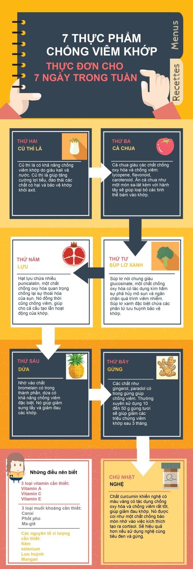 Thực phẩm cho khớp xương khỏe mạnh - ảnh 1