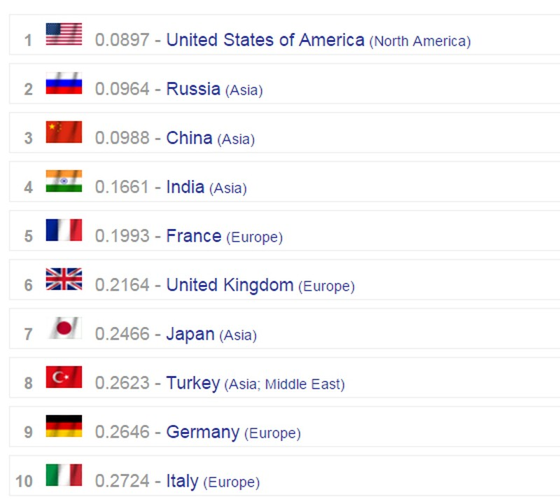 Việt Nam lọt top 20 quốc gia quân sự mạnh nhất thế giới - ảnh 1